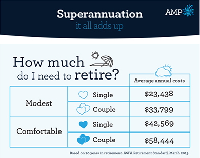 510000 For A Comfortable Retirement And Singles Need 430000 When Also Relying On A Partial Government Pension